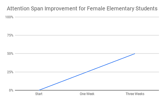 Attention Span Improvement for Female Elementary