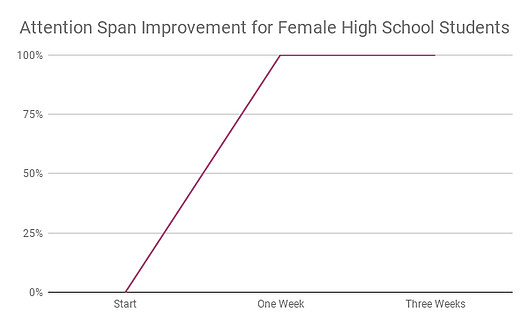 Attention Span Improvement for Female High