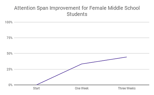 Attention Span Improvement for Female Middle