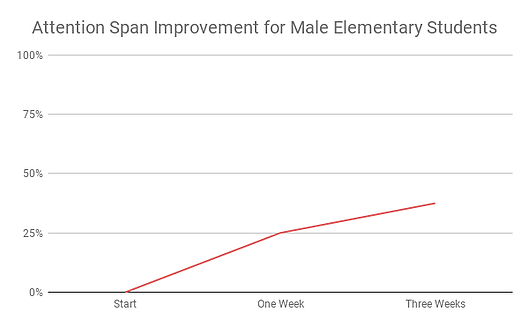 Attention Span Improvement for Male Elementary