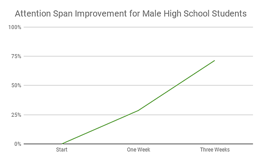 Attention Span Improvement for Male High