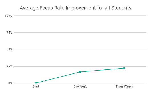 Average Focus Rate Improvement for All