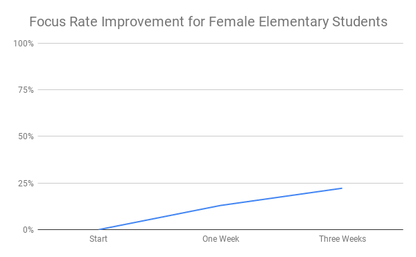 Focus Rate Improvement for Female Elementary