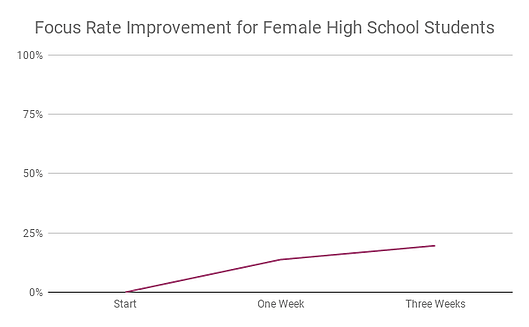 Focus Rate Improvement for Female High