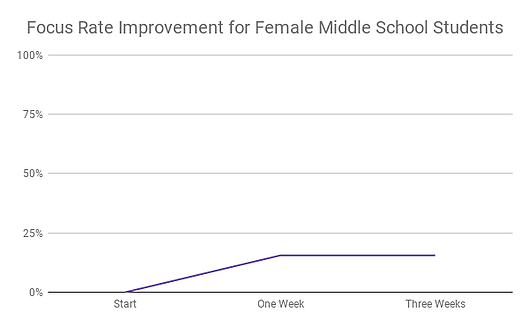 Focus Rate Improvement for Female Middle