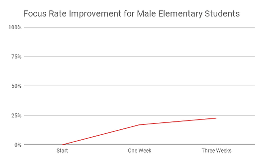 Focus Rate Improvement for Male Elementary