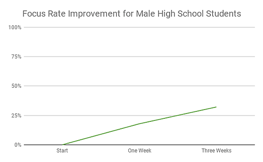 Focus Rate Improvement for Male High