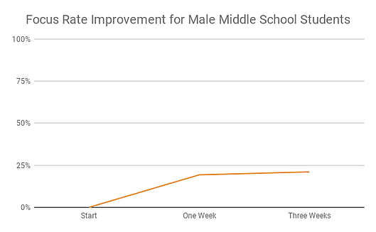 Focus Rate Improvement for Male Middle