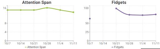 School Report _ Attention Span & Fidgets Graphs