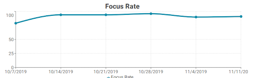 School Report _ Focus Rate Graph